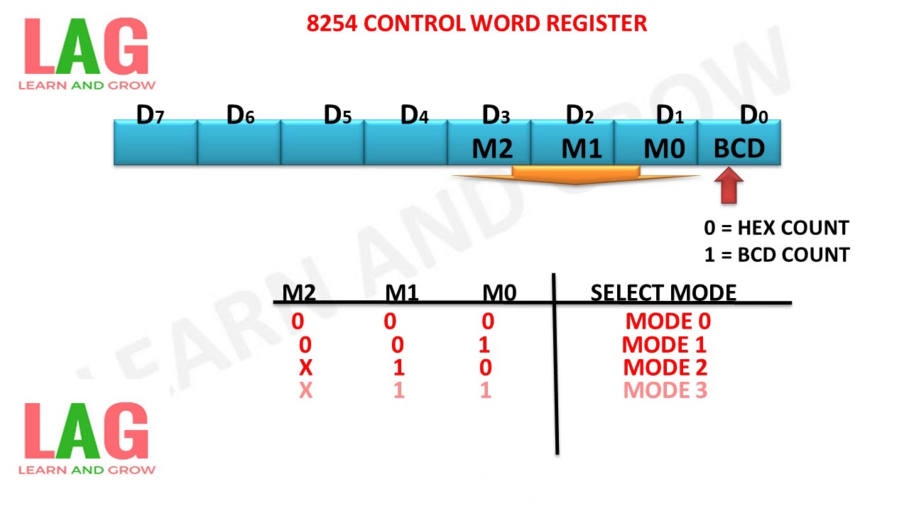 8254 control word register learn and grow