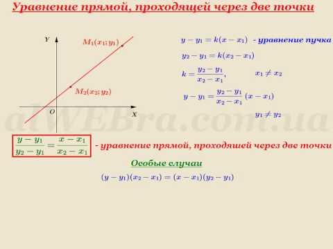Как найти уравнение прямой проходящей через точку