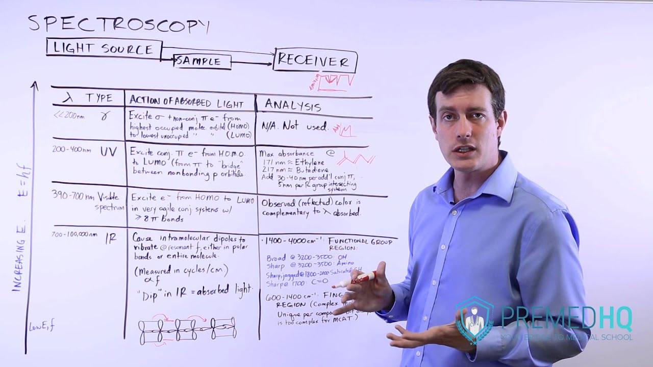 Visible Light Spectroscopy Youtube