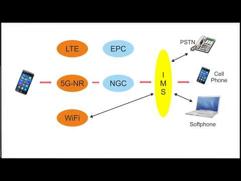 5G made simple - Voice telephony in 5G