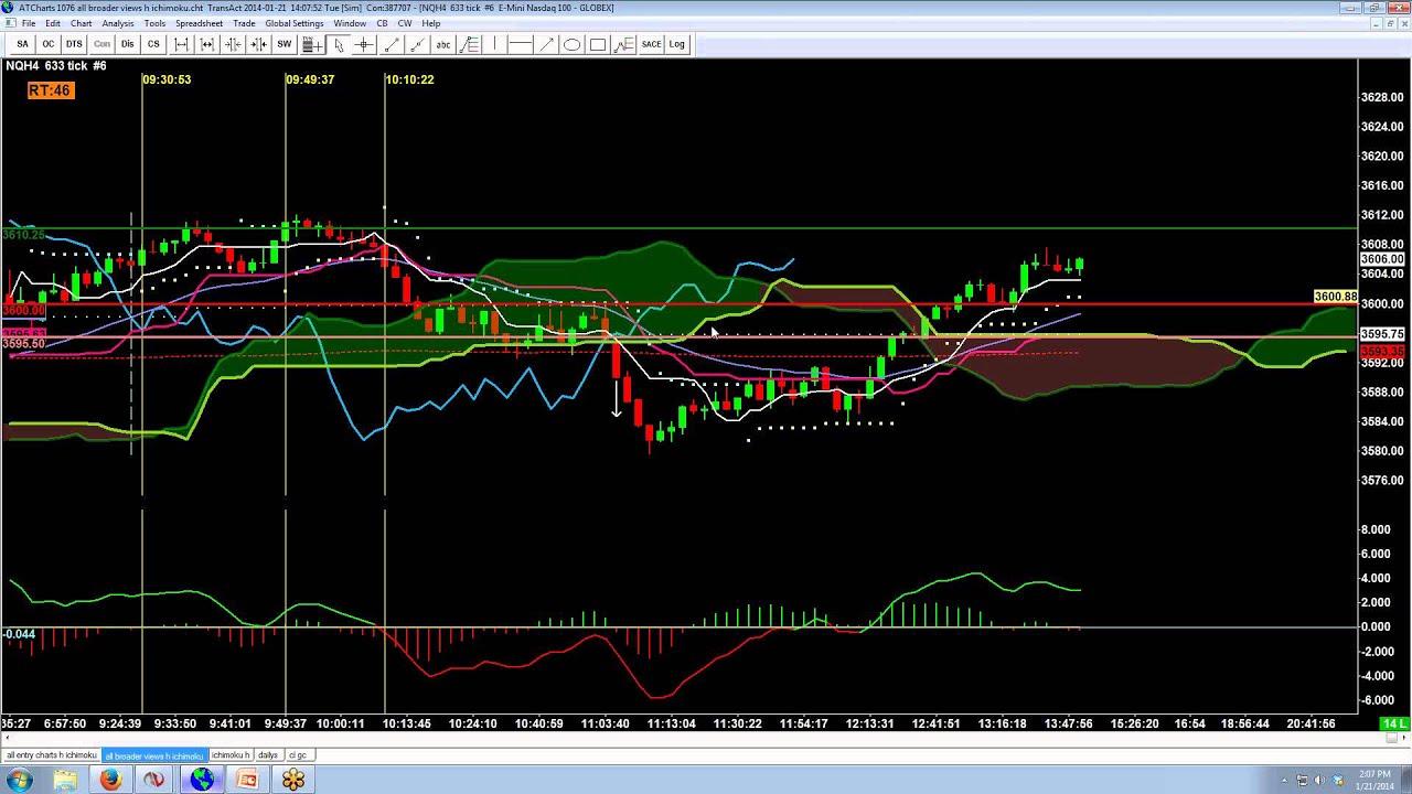 Nasdaq inet trading system