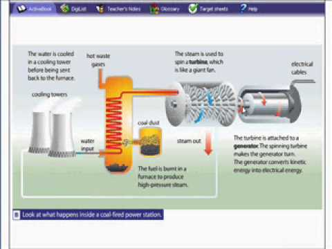 fossil fuel power stations