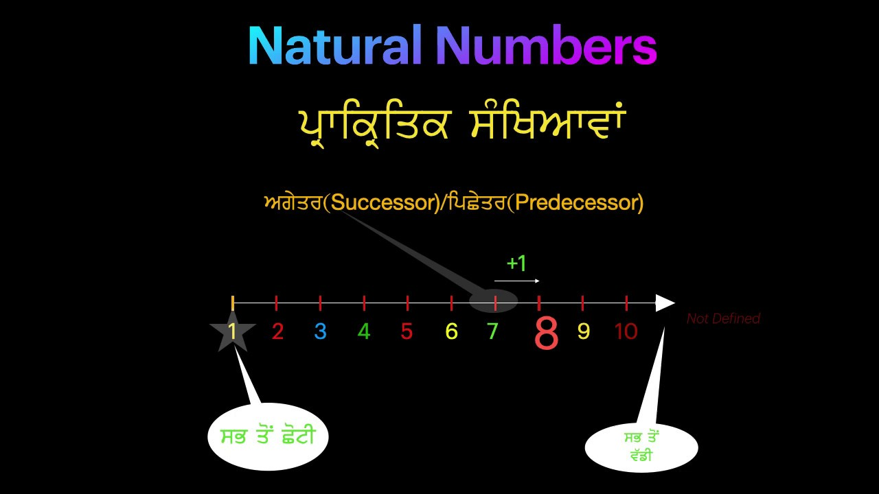 Natural Numbers Class 6th In Punjabi Number System Part 1 Youtube