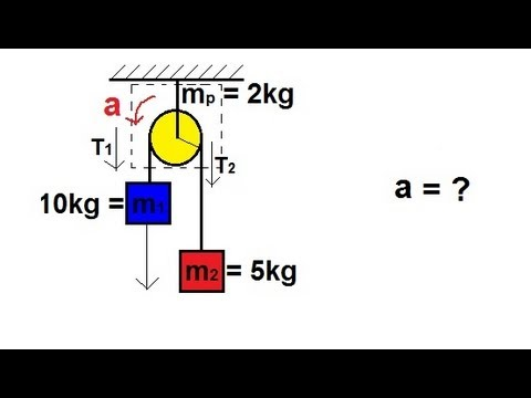 Physics Mechanics Application Of Moment Of Inertia And