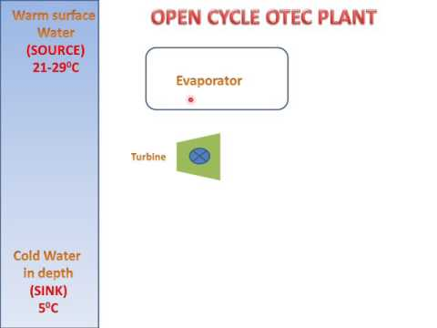 LEARN AND GROW !! OPEN CYCLE OTEC PLANT !