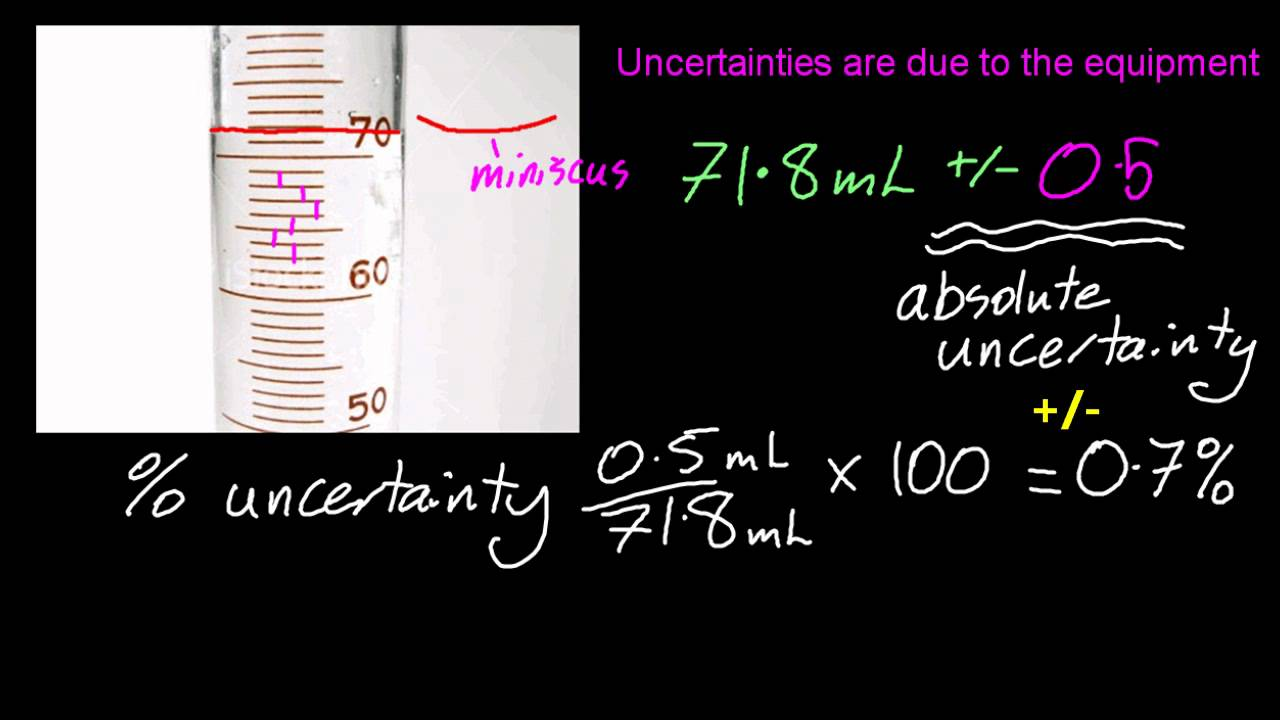 111 state uncertainties as absolute and percentage uncertainties 111 state uncertainties as absolute and percentage uncertainties sl ib chemistry youtube ccuart Image collections