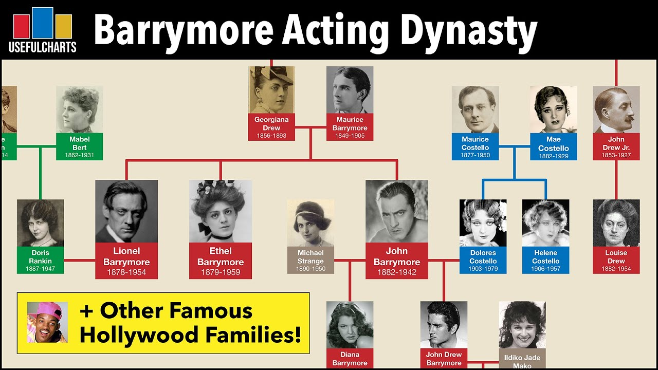 Download Barrymore Acting Dynasty & Other Famous Hollywood Family Trees