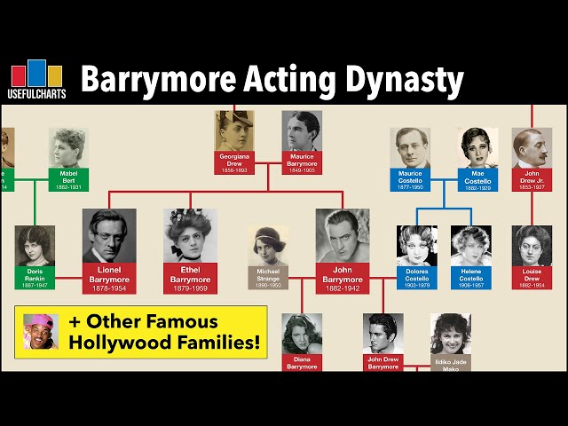 Barrymore Acting Dynasty & Other Famous Hollywood Family Trees