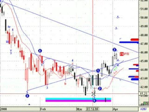 Wave theory forex