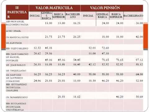 TABLA DE PRECIOS DE ESCUELAS PARTICULARES.