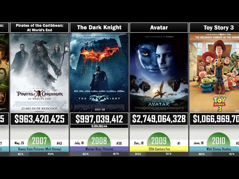 The Highest-Grossing Movies Of Every Year Compared - (1969-2019)