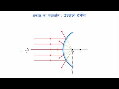 प्रकाश का परावर्तन (Reflection Of Light) - कक्षा 10 विज्ञान (Class 10 Science) - Hindi