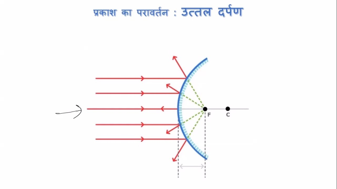 reflection of light 10 class 10 science hindi [ 1280 x 720 Pixel ]