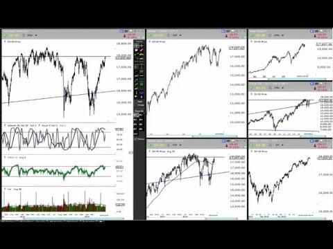 Major Market Update - The Market Is Getting For SHARP Downside