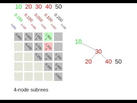 Optimal Binary Search Tree Example from Book - YouTube
