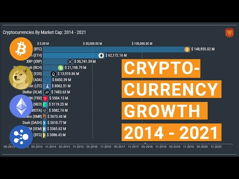 Cryptocurrencies Growth Between 2014 – 2021   From Zero To A Trillion Dollar Market Cap