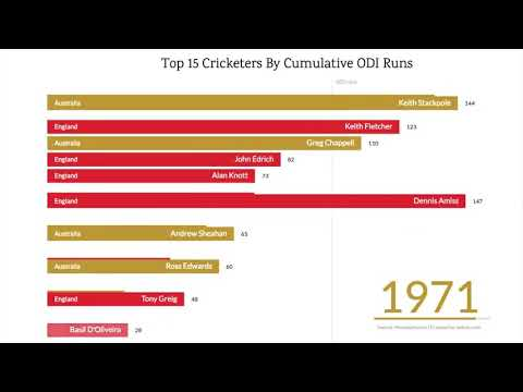 For All The Sachin Tendulkar Fans... Just See The Speed By Which He Rises As A Batsman In World