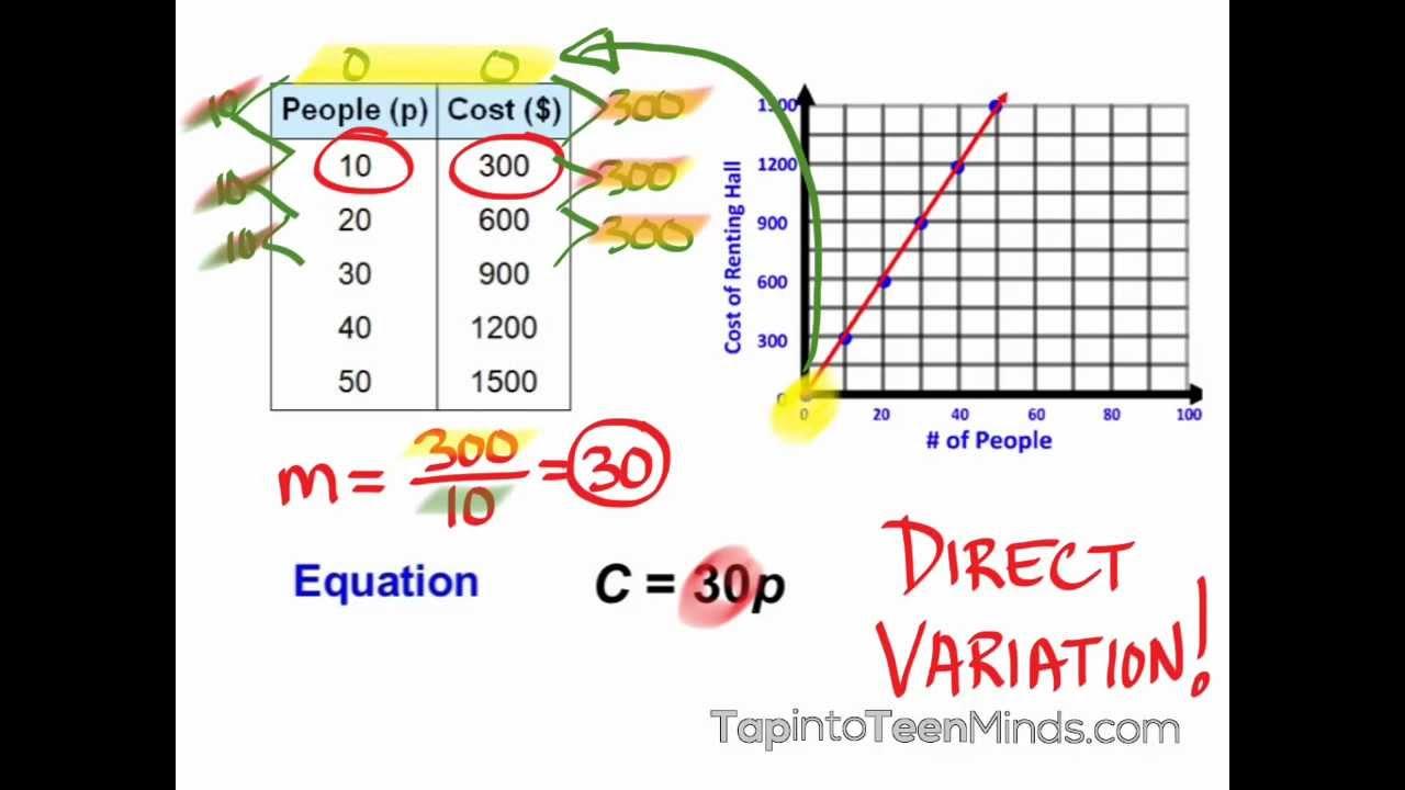 4.1 Direct Variation   Linear Equations   MPM1D Grade 9 Academic Math [ 720 x 1280 Pixel ]