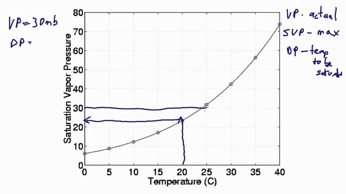 also saturation dewpoint and vapor pressure youtube rh