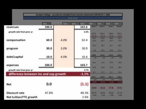 01 Basic financial model b Using it to interpret data