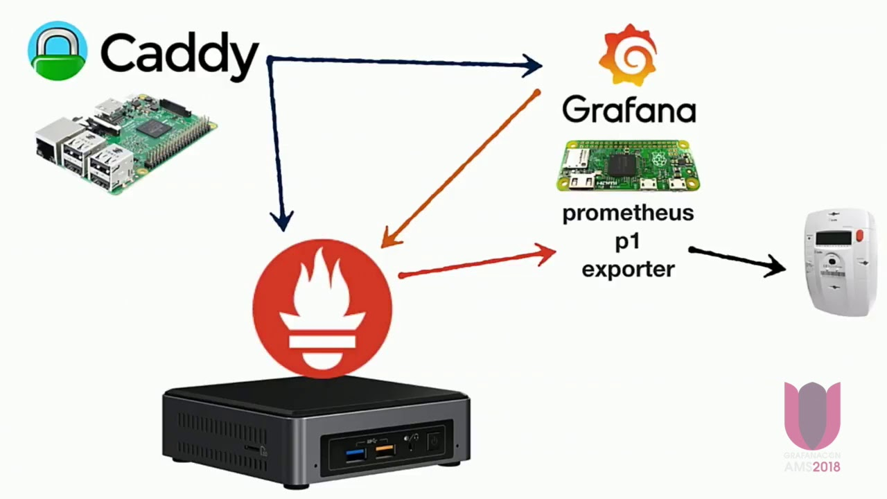 Using Prometheus and Grafana for Monitoring my Power Usage