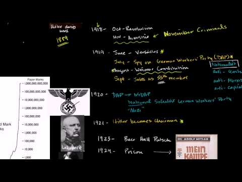 Emergence of the Nazi Party and Hitler