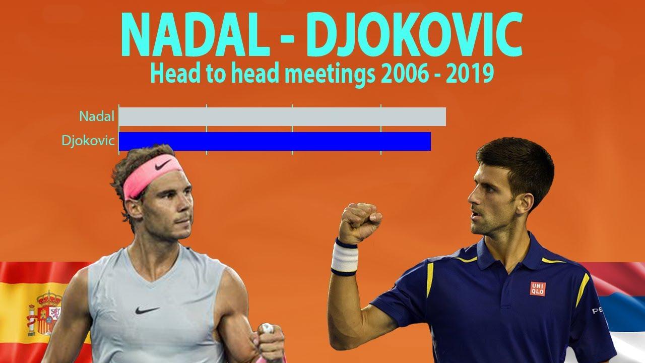 Djokovic Nadal Head To Head