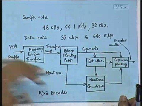 Lecture - 29 Audio Coding AC - 3