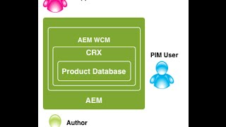 Ecommerce implementation & Integration in AEM