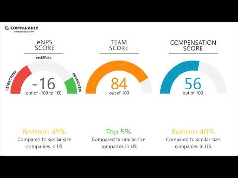 Virtusa Corporation Employee Reviews - Q3 2018