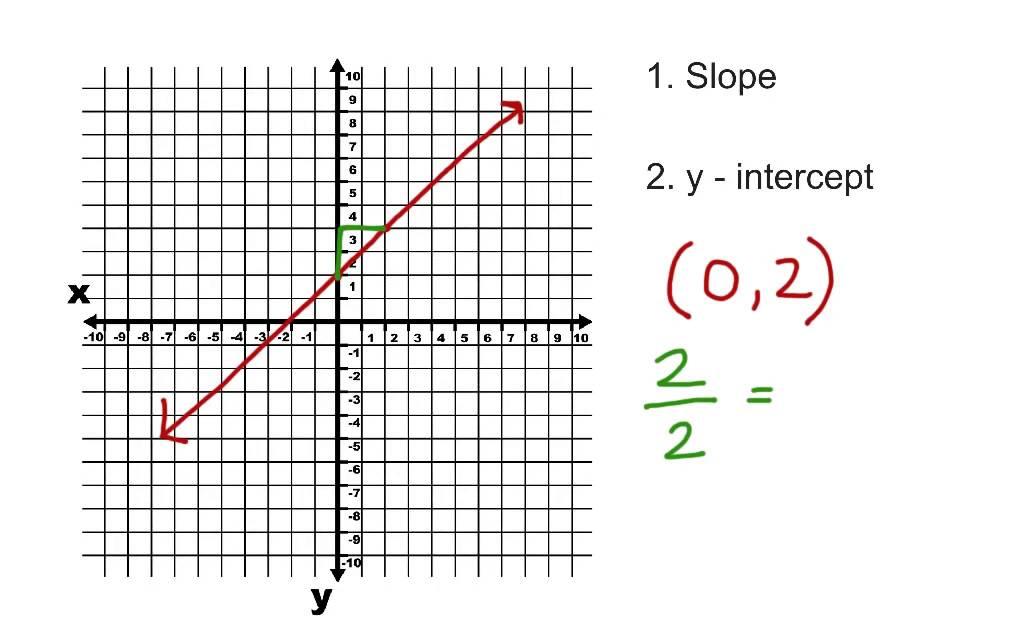 slope and y intercept formula  Write the Equation of a Line from Slope and y Intercept