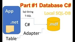 Add a Local Database to Desktop App. C# Winforms WPF Part 1