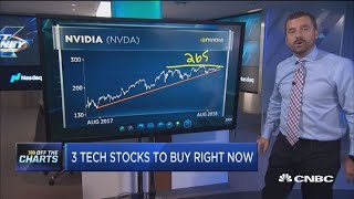 Tech is getting wrecked, but these are the three tech stocks to buy on the dip: Technician