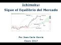 Ichimoku: Sigue el Equilibrio de los Mercados Financieros, Lección 1