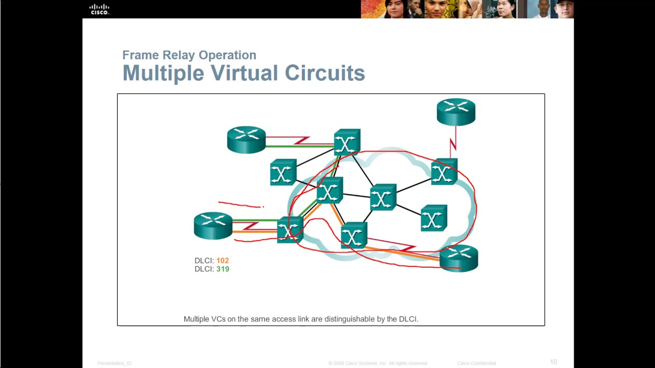 CCNA Connecting Network Chapter 4 Frame Relay YouTube