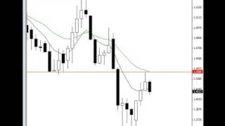 1 Week Of Profits Using Simple Price Action Forex Strategies