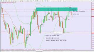 price action how i trade forex aud weekly chart