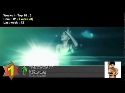 Top 10 Songs - Week Of December 1, 2012