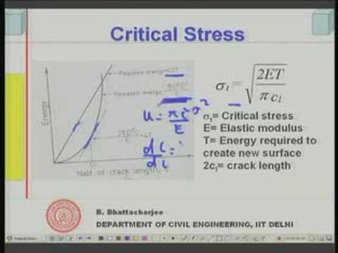 Module 6 Lecture - 1 Strength of Concrete