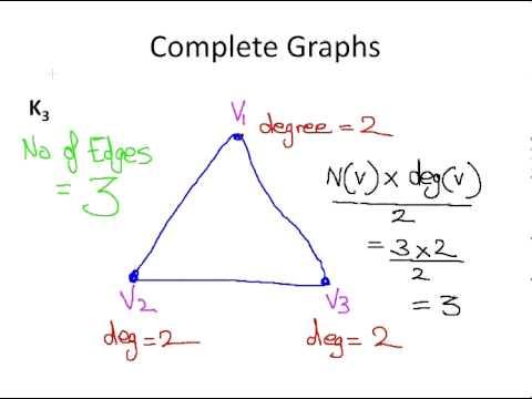 Discrete Mathematics : Complete Graphs
