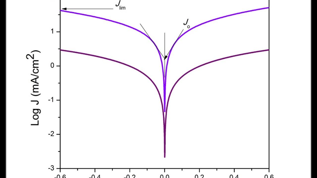 Easy Tafel Polarization analysis