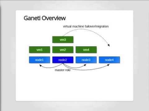 OpenStack vs. Ganeti
