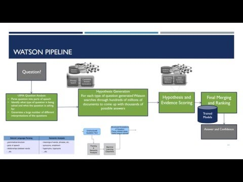 Advanced Topics Presentation - IBM Watson Health and Text Analytics