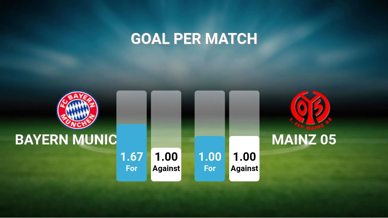 Bayern Vs Mainz