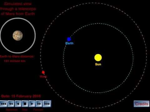 Earth and Mars orbiting around the Sun