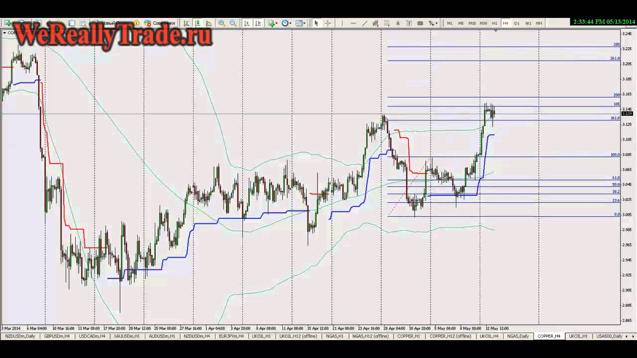Онлайн график торгов форекс торт биткоин