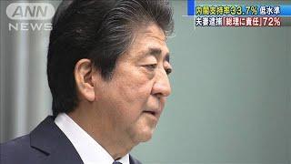 内閣支持率33.7% 河井夫婦逮捕「総理に責任」72%(20/06/22)