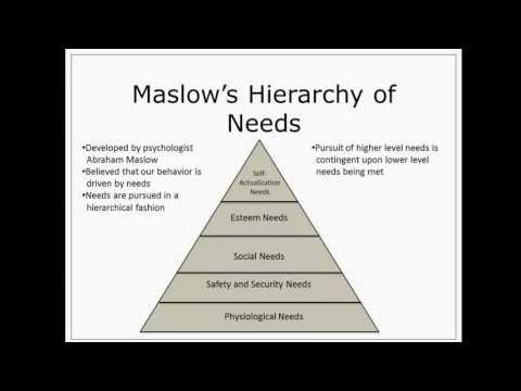 an overview of abram maslows hierarchal theory of needs Maslow's need hierarchy theory: applications and criticisms avneet kaur jesus and mary college, university of delhi  a motivational point of view maslow's theory says that a need can never be fully met,  below is a summary of these needs that in this thesis are divided into deficiency needs (psychological, safety, social needs) and.