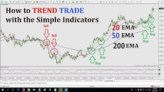 How to TREND TRADE with the Simple Indicators : Its Awesome and Easy
