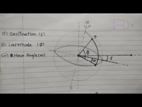 Sun-Earth angles   Declination,Altitude, Longitude,Amizuth Angle,Hour Angle,Zenith Angle  REE GTU